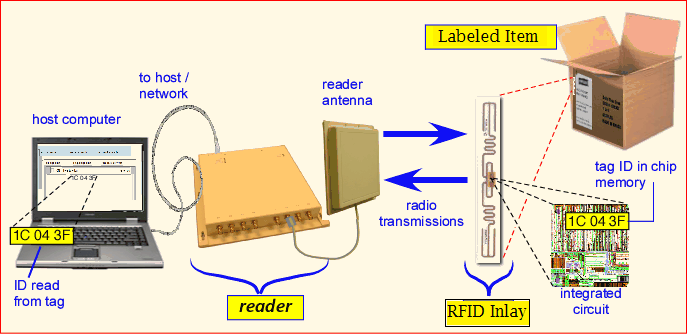 rfid-diagram sample 2